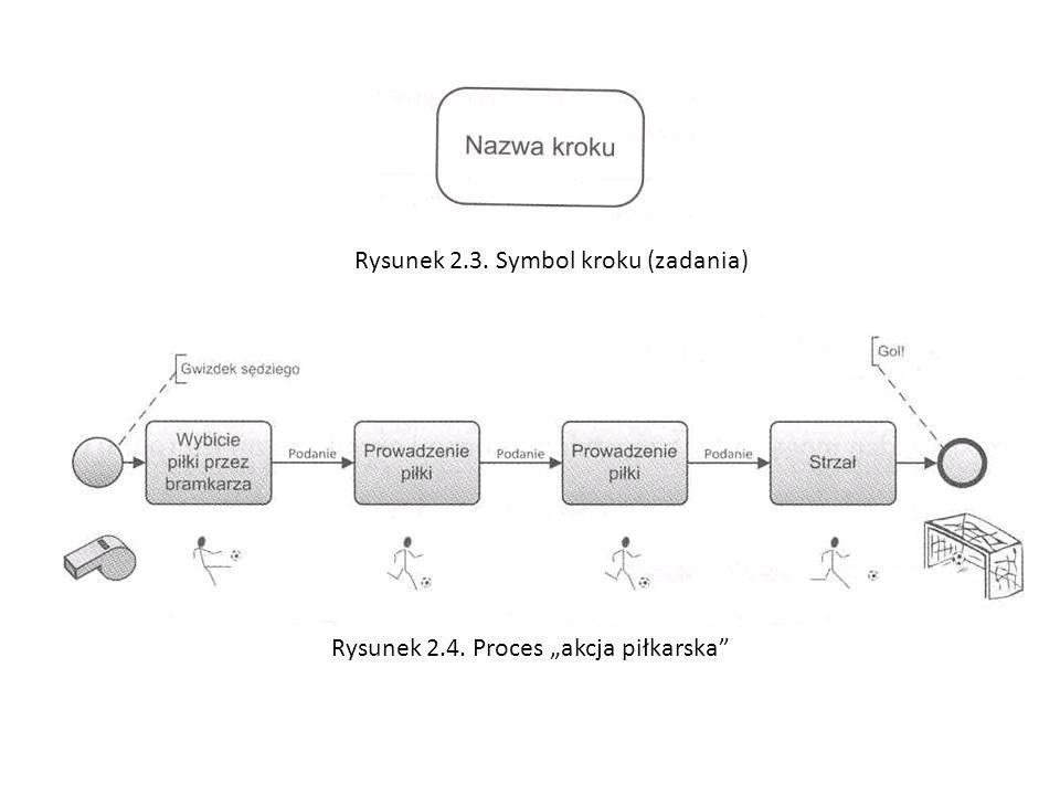 Rysunek 2.3. Symbol kroku (zadania)