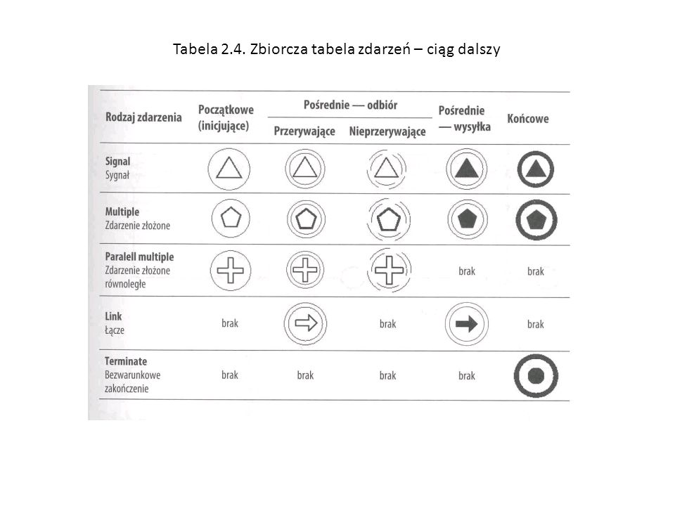 Tabela 2.4. Zbiorcza tabela zdarzeń – ciąg dalszy