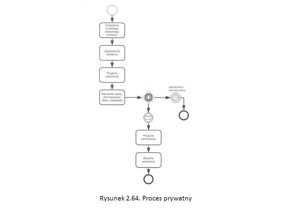 Rysunek 2.64. Proces prywatny
