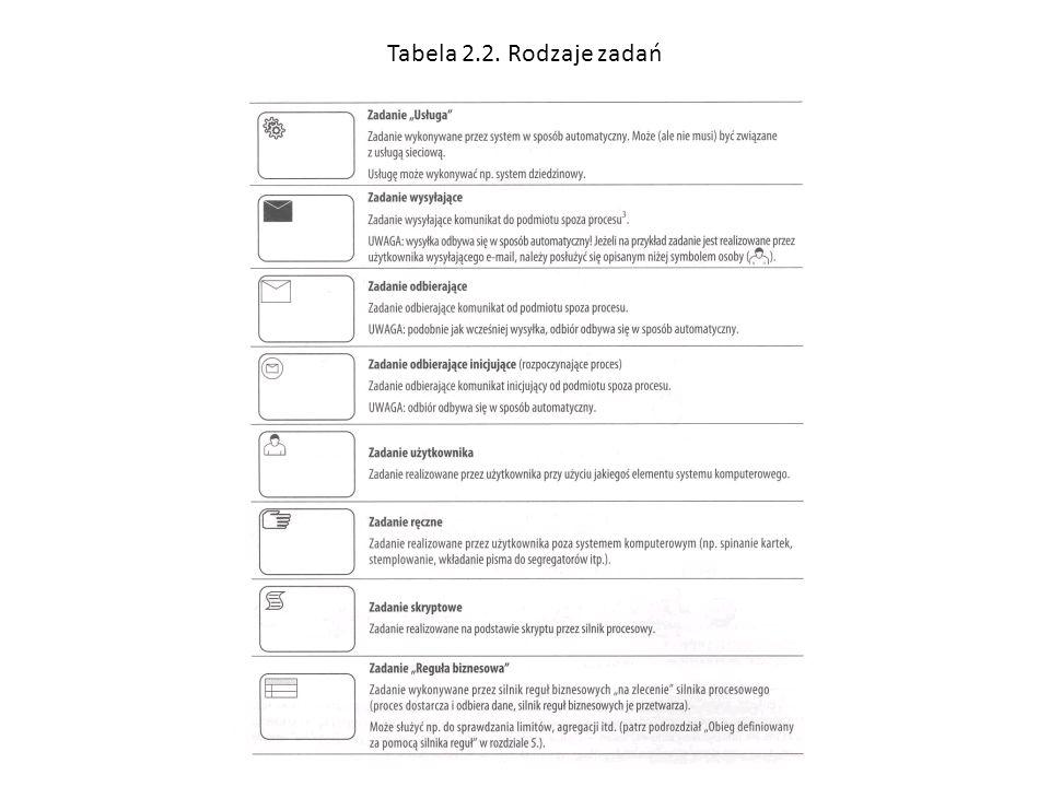 Tabela 2.2. Rodzaje zadań