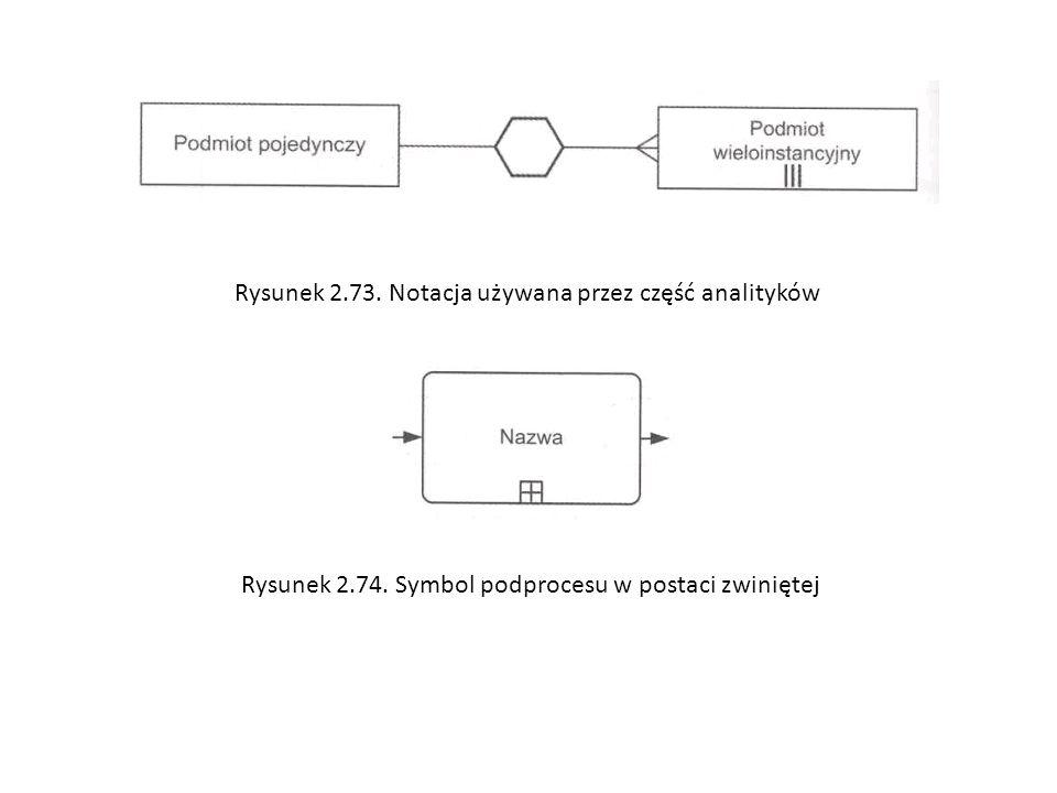 Rysunek 2.73. Notacja używana przez część analityków