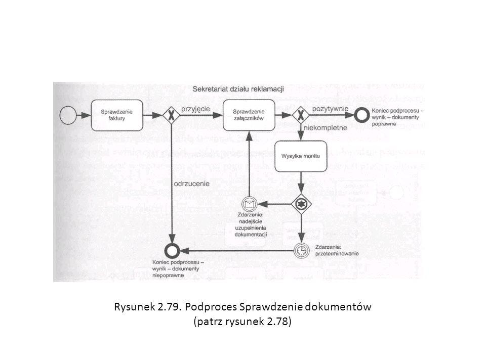 Rysunek 2.79. Podproces Sprawdzenie dokumentów