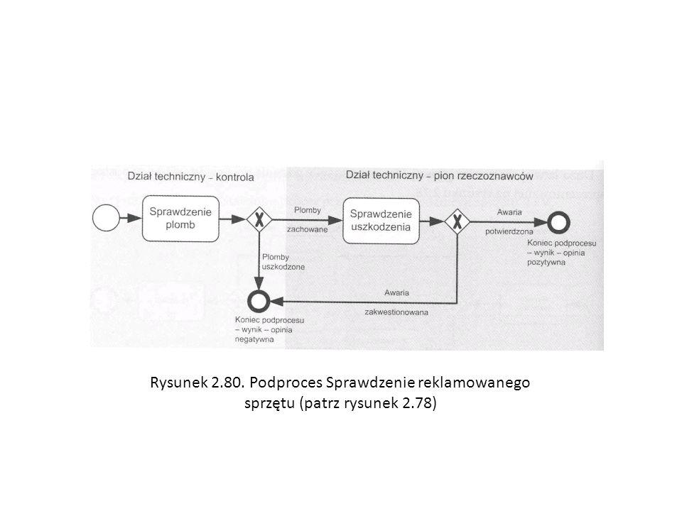 Rysunek 2.80. Podproces Sprawdzenie reklamowanego sprzętu (patrz rysunek 2.78)