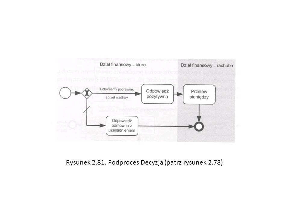 Rysunek 2.81. Podproces Decyzja (patrz rysunek 2.78)