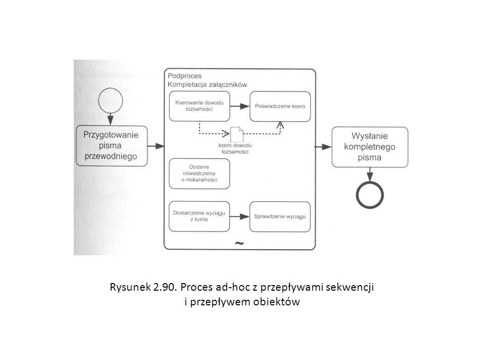 Rysunek 2.90. Proces ad-hoc z przepływami sekwencji