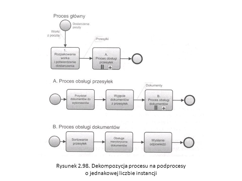Rysunek 2.98. Dekompozycja procesu na podprocesy