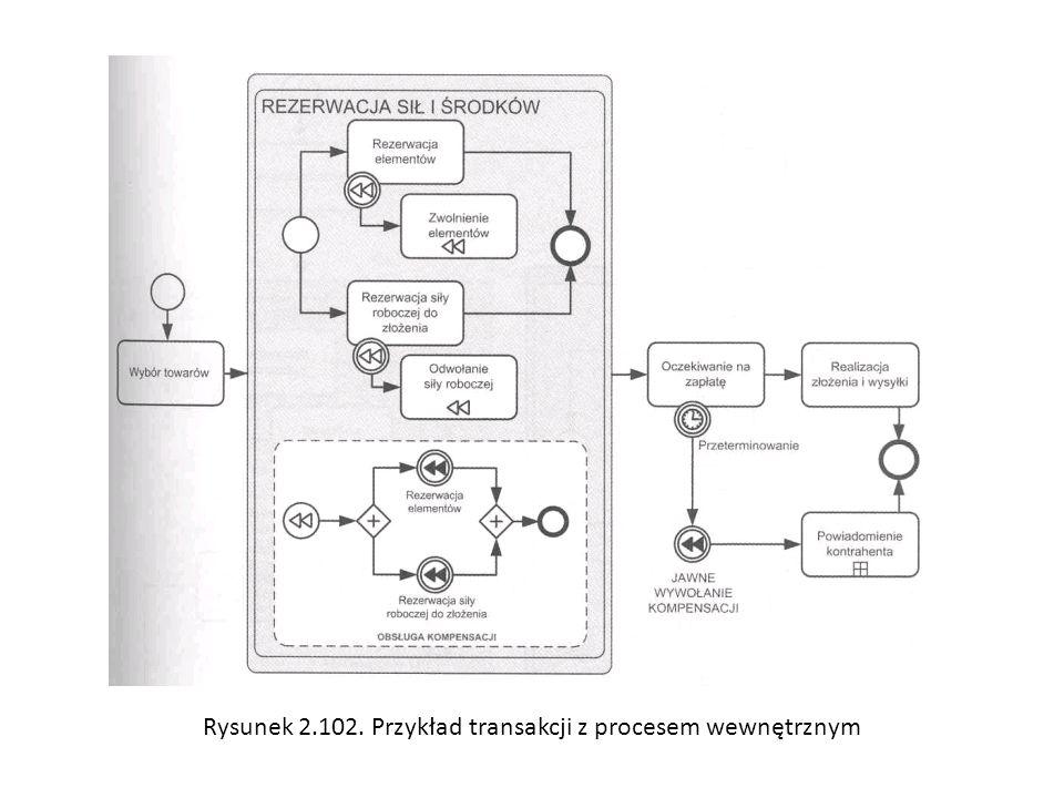 Rysunek 2.102. Przykład transakcji z procesem wewnętrznym
