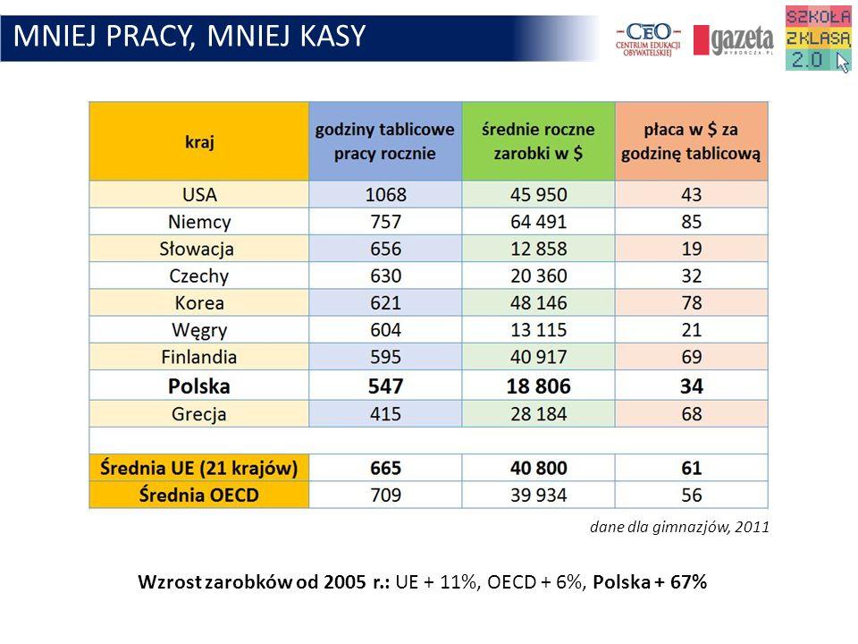 MNIEJ PRACY, MNIEJ KASY dane dla gimnazjów, 2011.