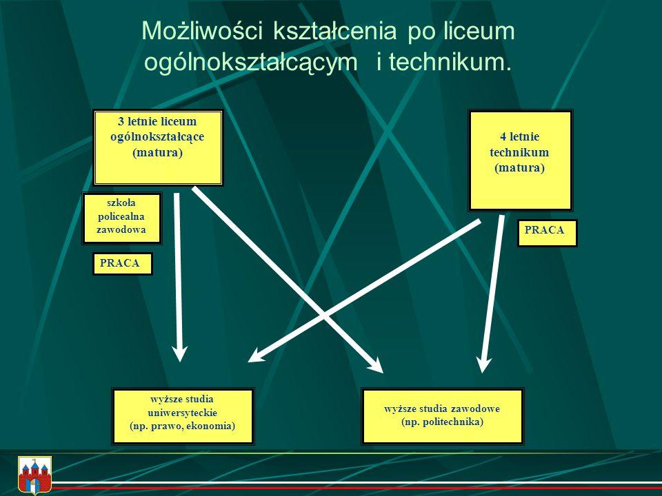 Możliwości kształcenia po liceum ogólnokształcącym i technikum.