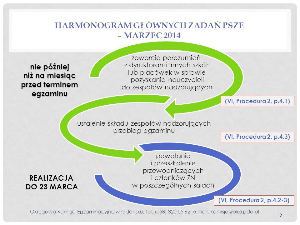 Harmonogram głównych zadań PSZE – marzec 2014