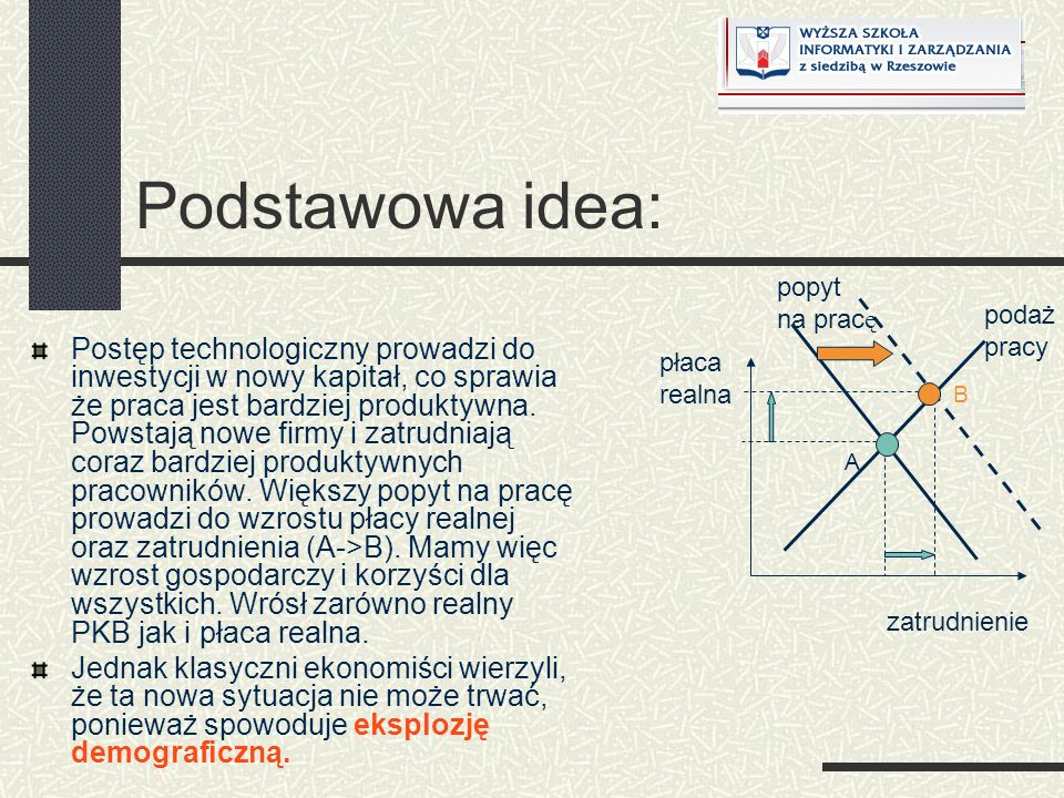 Podstawowa idea: popyt. na pracę. podaż. pracy.
