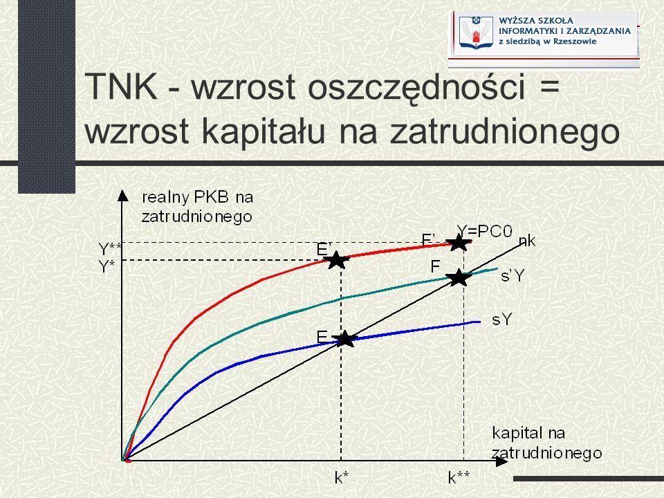 TNK - wzrost oszczędności = wzrost kapitału na zatrudnionego