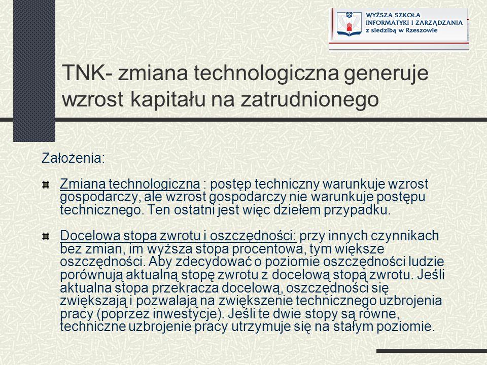TNK- zmiana technologiczna generuje wzrost kapitału na zatrudnionego