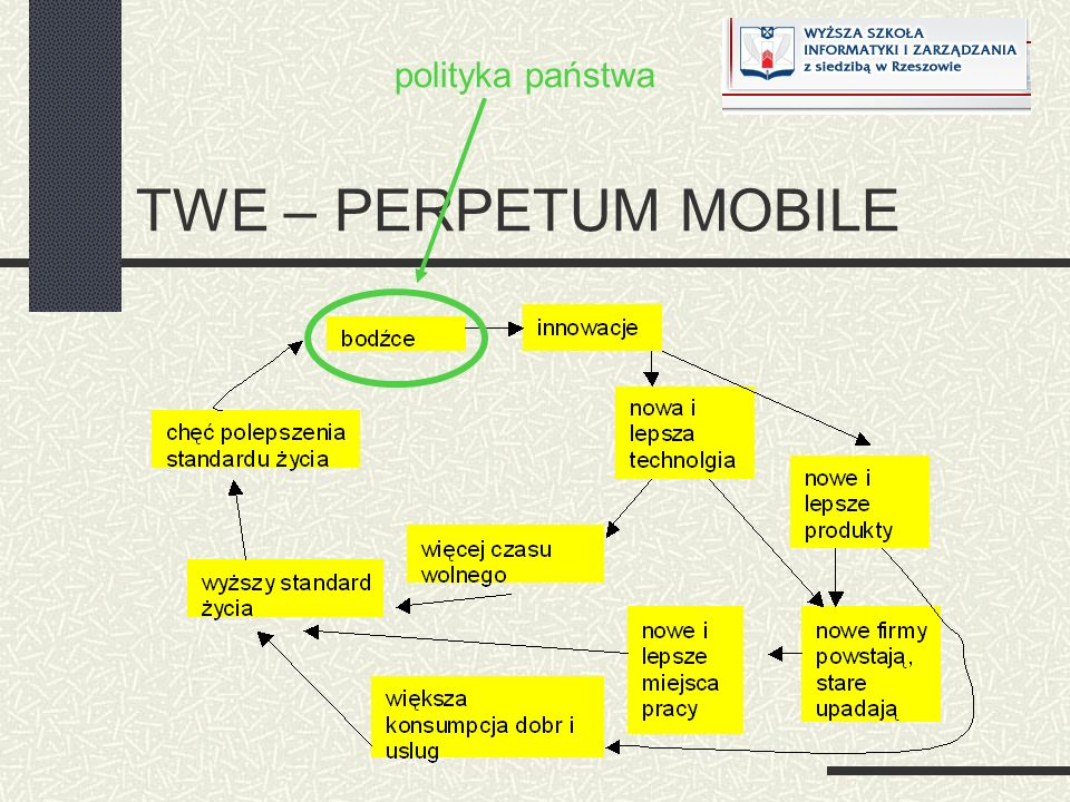 polityka państwa TWE – PERPETUM MOBILE