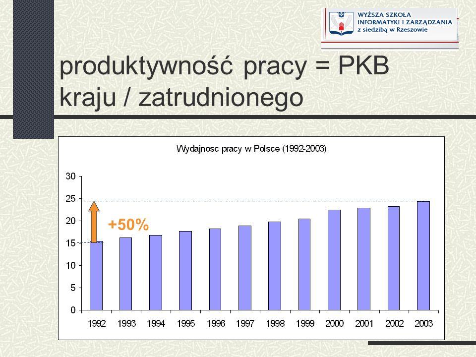 produktywność pracy = PKB kraju / zatrudnionego