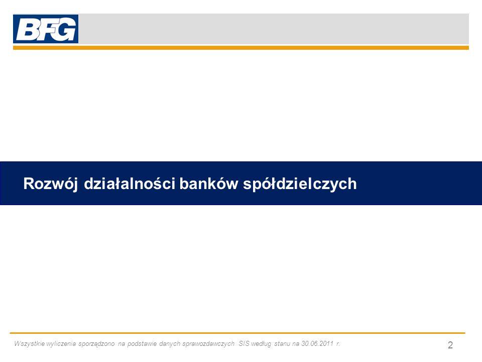 Rozwój działalności banków spółdzielczych