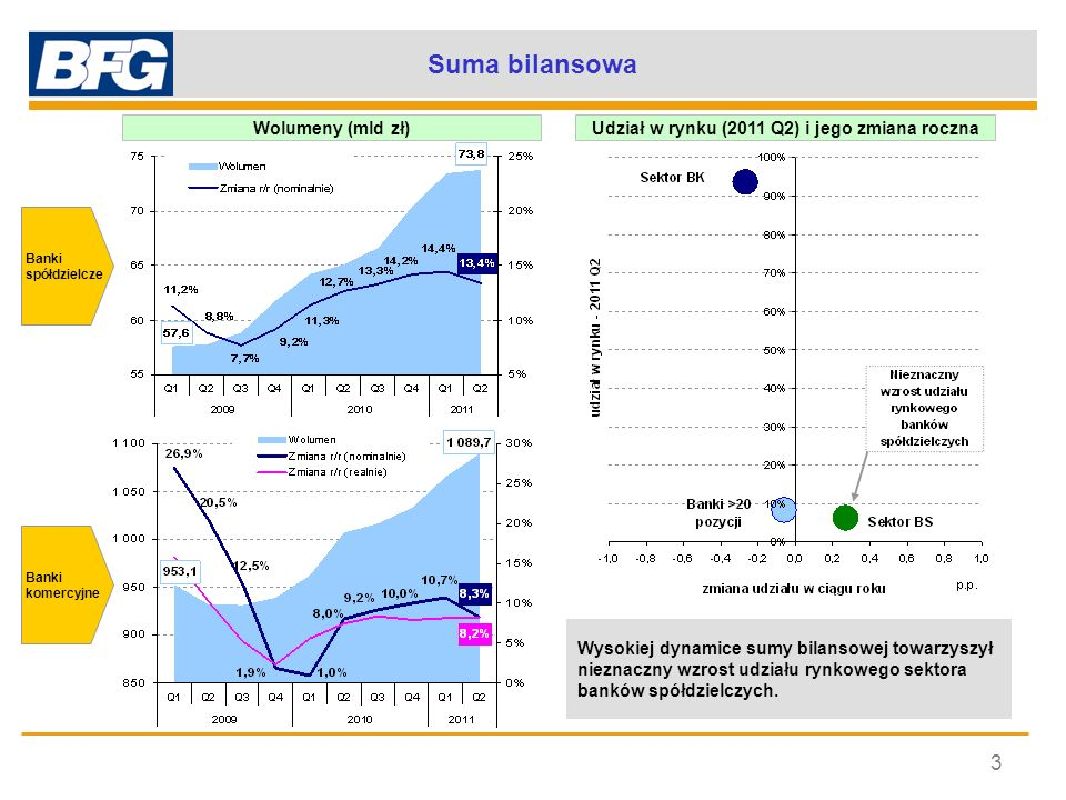 Udział w rynku (2011 Q2) i jego zmiana roczna