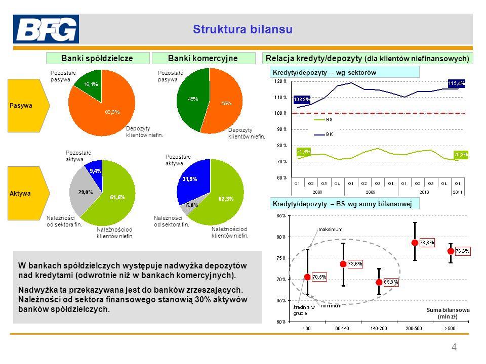 Struktura bilansu 4 Banki spółdzielcze Banki komercyjne
