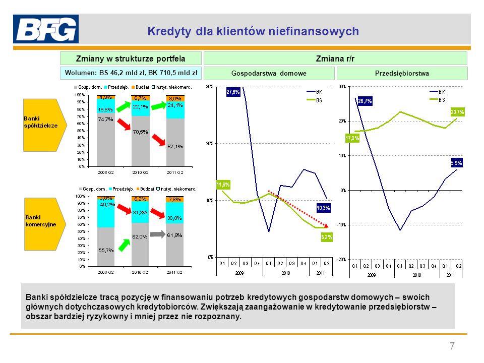 Kredyty dla klientów niefinansowych Zmiany w strukturze portfela