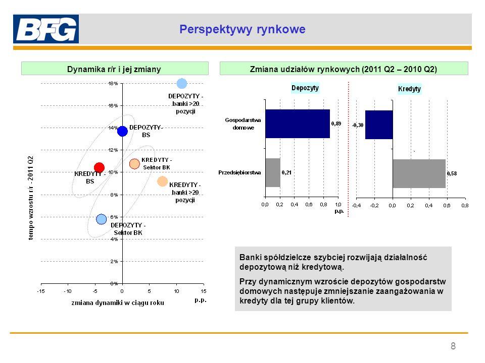 Perspektywy rynkowe 8 Dynamika r/r i jej zmiany