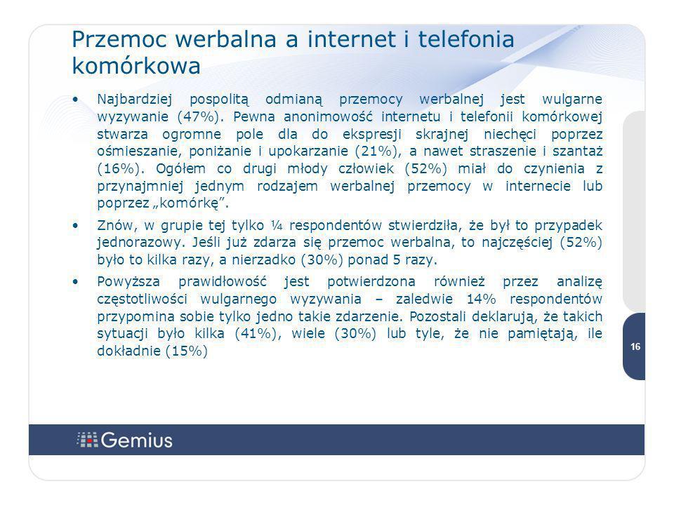 Przemoc werbalna a internet i telefonia komórkowa