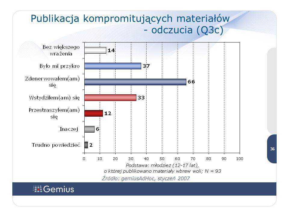 Publikacja kompromitujących materiałów - odczucia (Q3c)