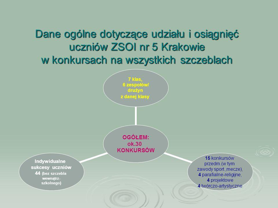 Dane ogólne dotyczące udziału i osiągnięć uczniów ZSOI nr 5 Krakowie w konkursach na wszystkich szczeblach