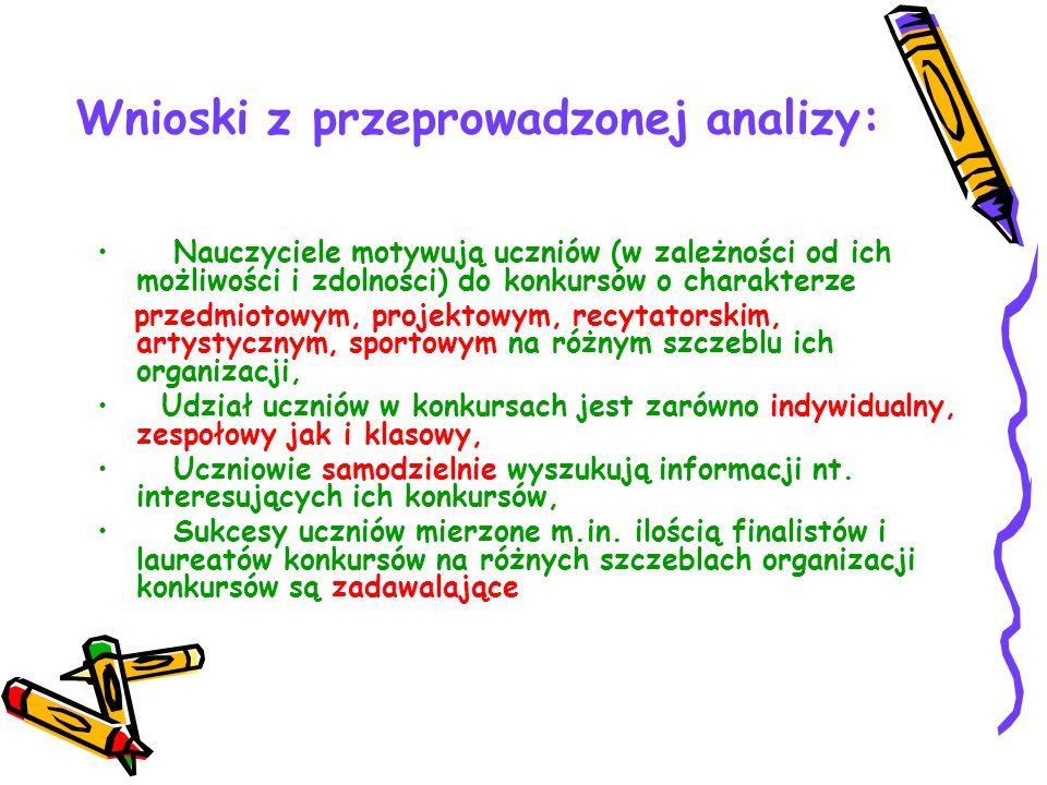 Wnioski z przeprowadzonej analizy: