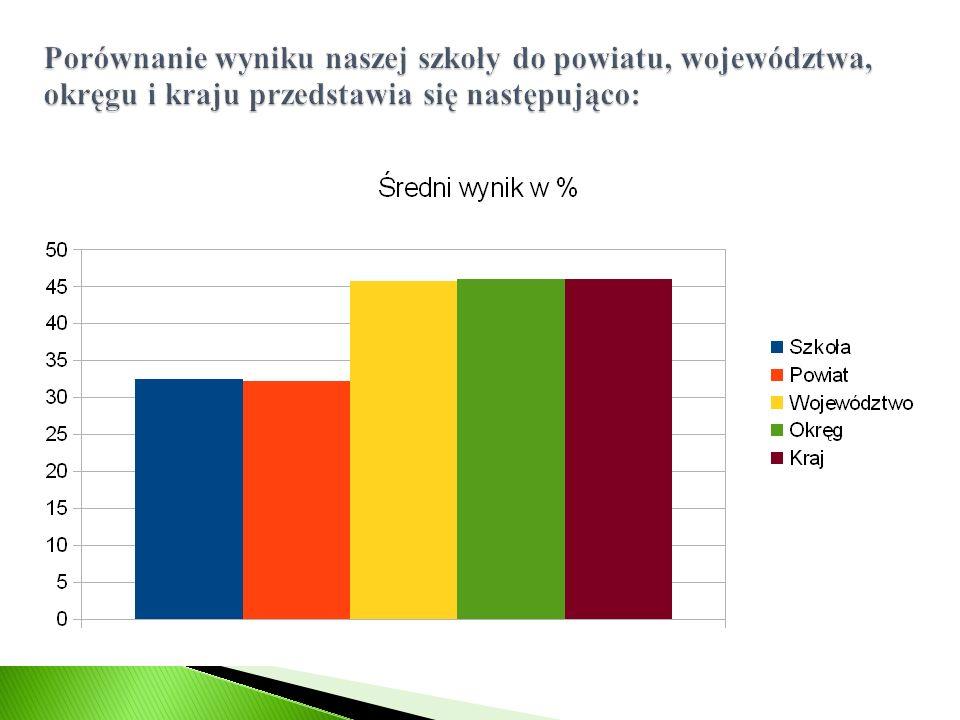 Porównanie wyniku naszej szkoły do powiatu, województwa, okręgu i kraju przedstawia się następująco: