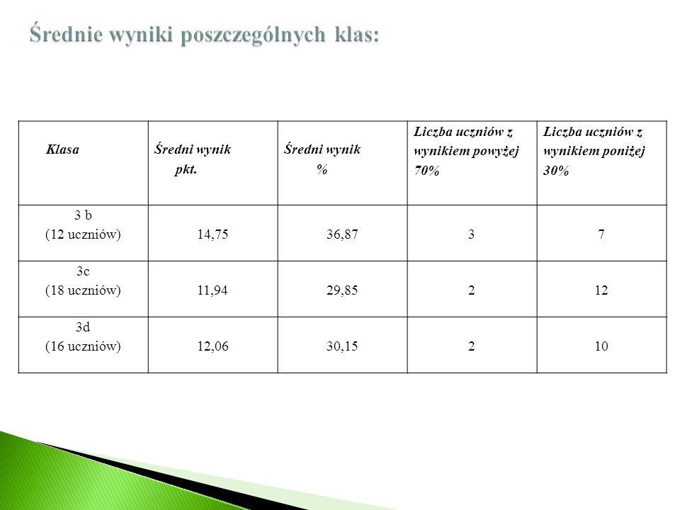Średnie wyniki poszczególnych klas: