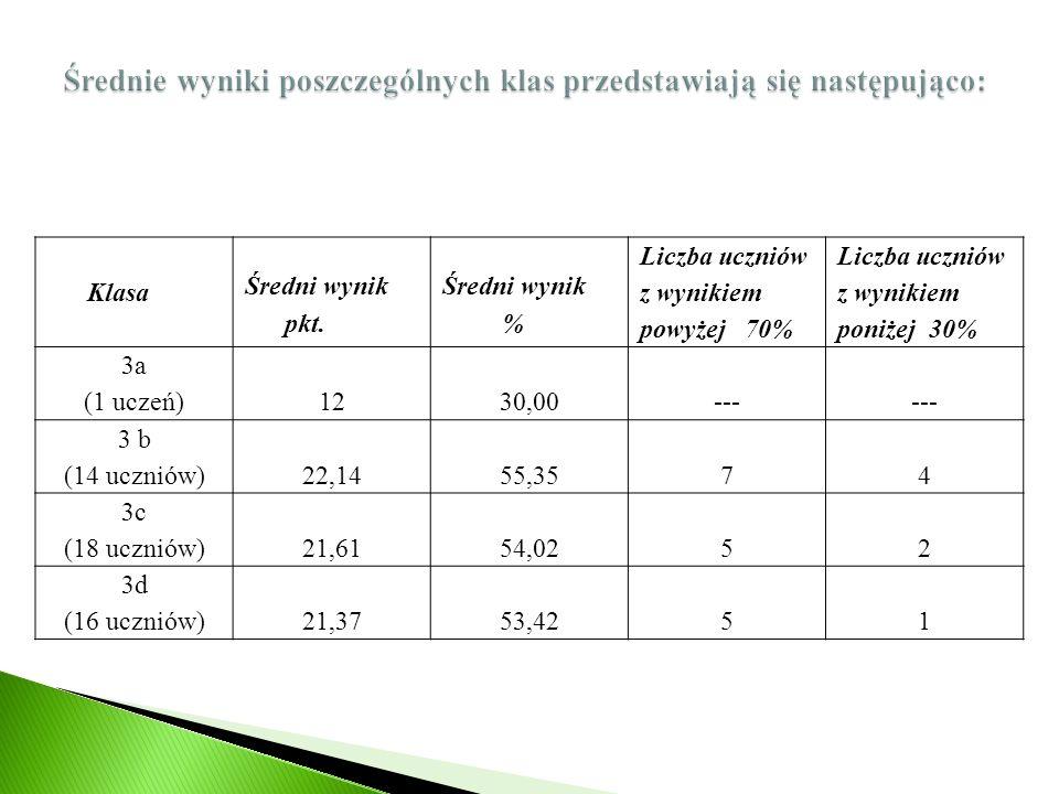 Średnie wyniki poszczególnych klas przedstawiają się następująco: