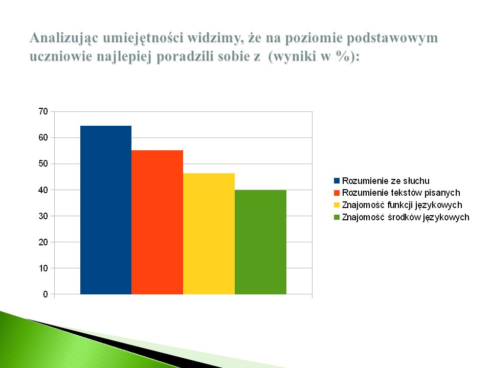 Analizując umiejętności widzimy, że na poziomie podstawowym uczniowie najlepiej poradzili sobie z (wyniki w %):