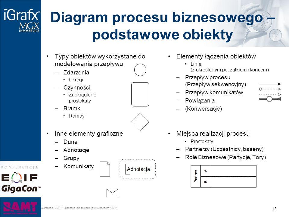 Diagram procesu biznesowego – podstawowe obiekty