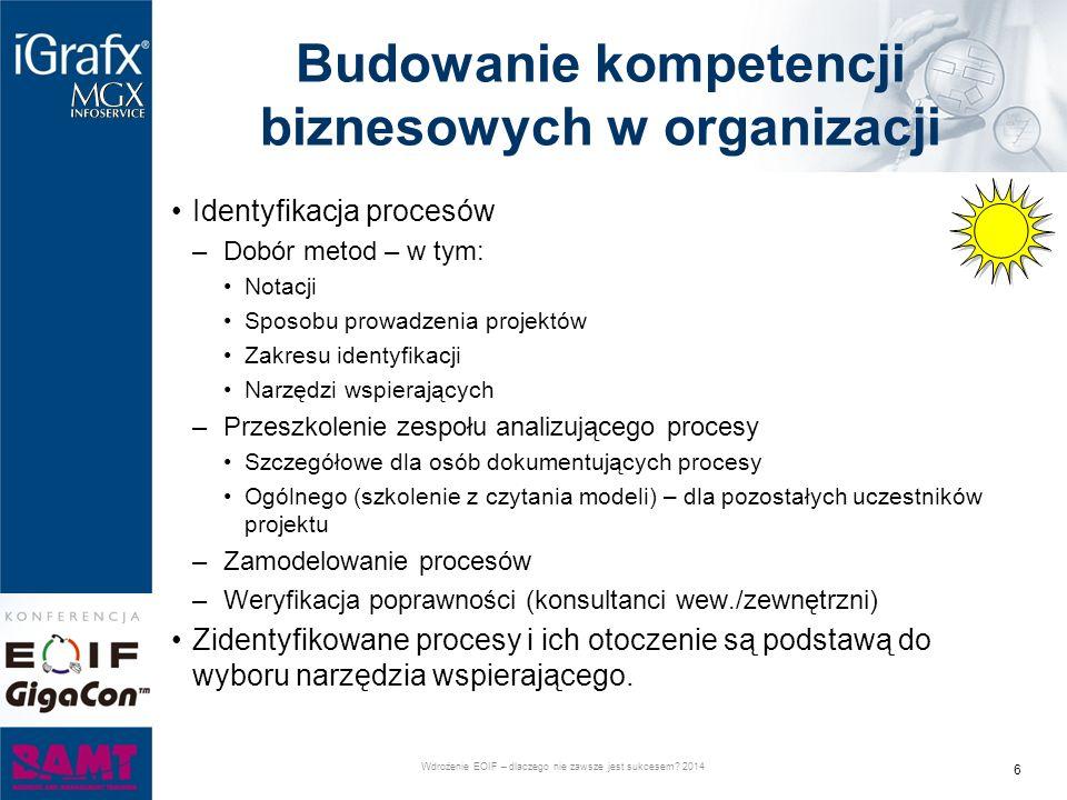 Budowanie kompetencji biznesowych w organizacji