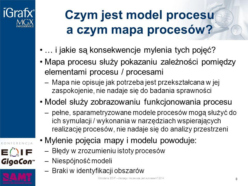 Czym jest model procesu a czym mapa procesów