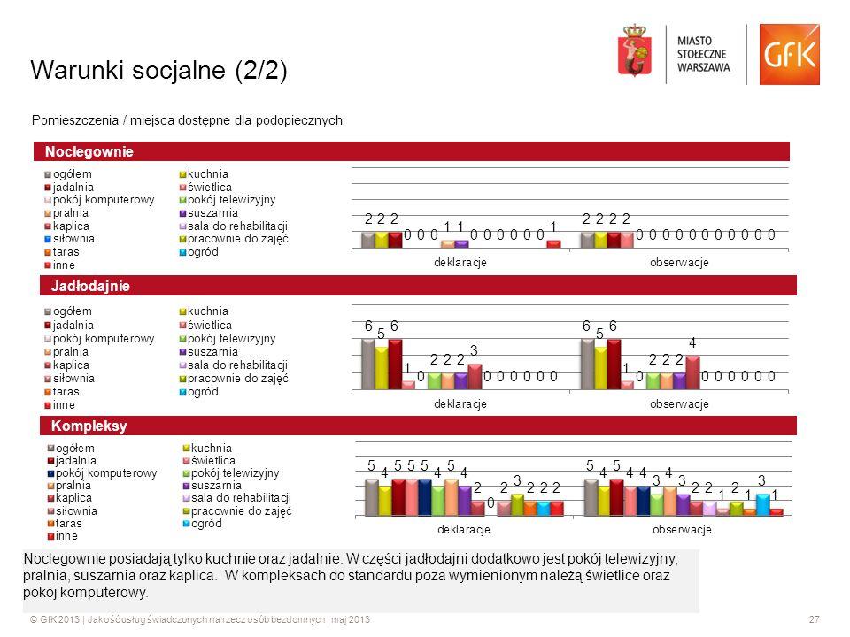 Warunki socjalne (2/2) Noclegownie Jadłodajnie Kompleksy