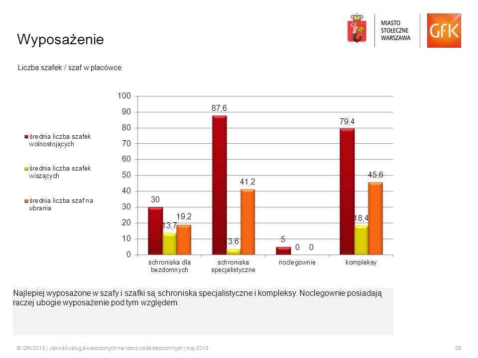 Wyposażenie Liczba szafek / szaf w placówce.