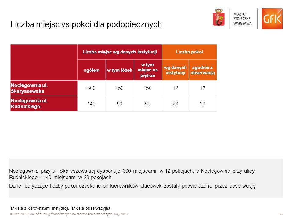 Liczba miejsc vs pokoi dla podopiecznych
