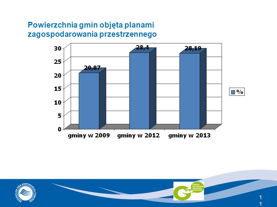 Powierzchnia gmin objęta planami zagospodarowania przestrzennego