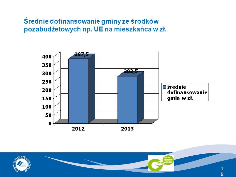 Średnie dofinansowanie gminy ze środków pozabudżetowych np