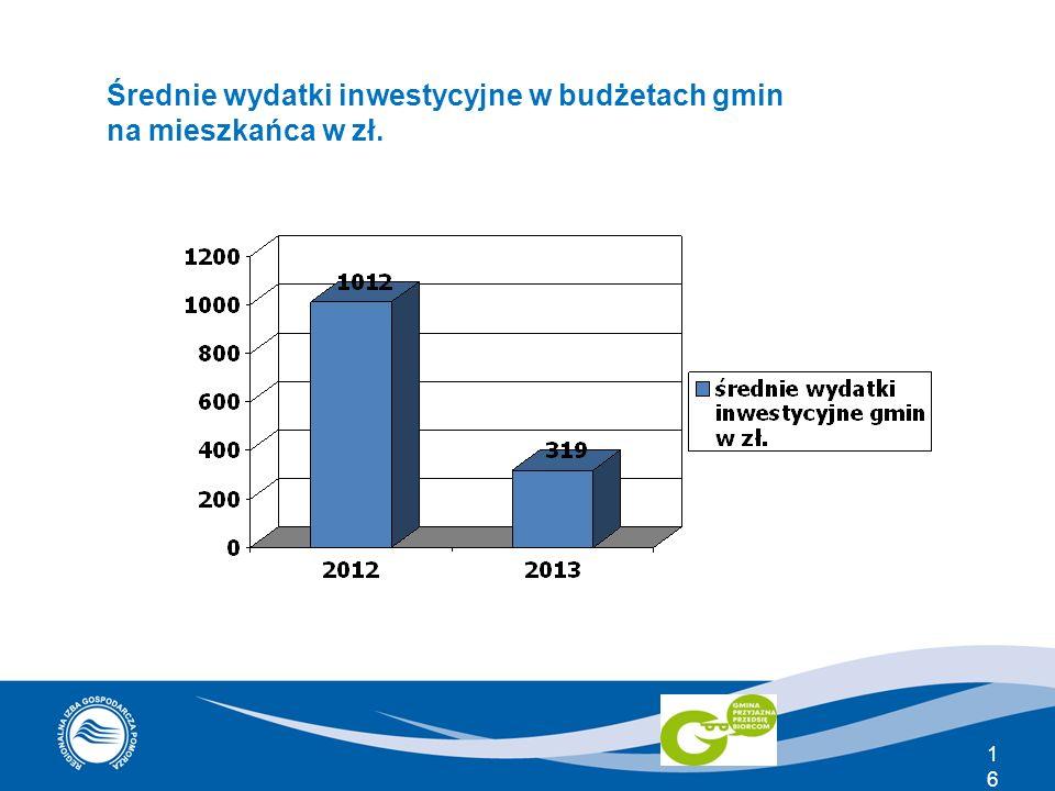 Średnie wydatki inwestycyjne w budżetach gmin na mieszkańca w zł.