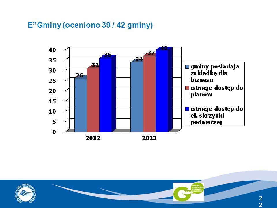 E Gminy (oceniono 39 / 42 gminy)