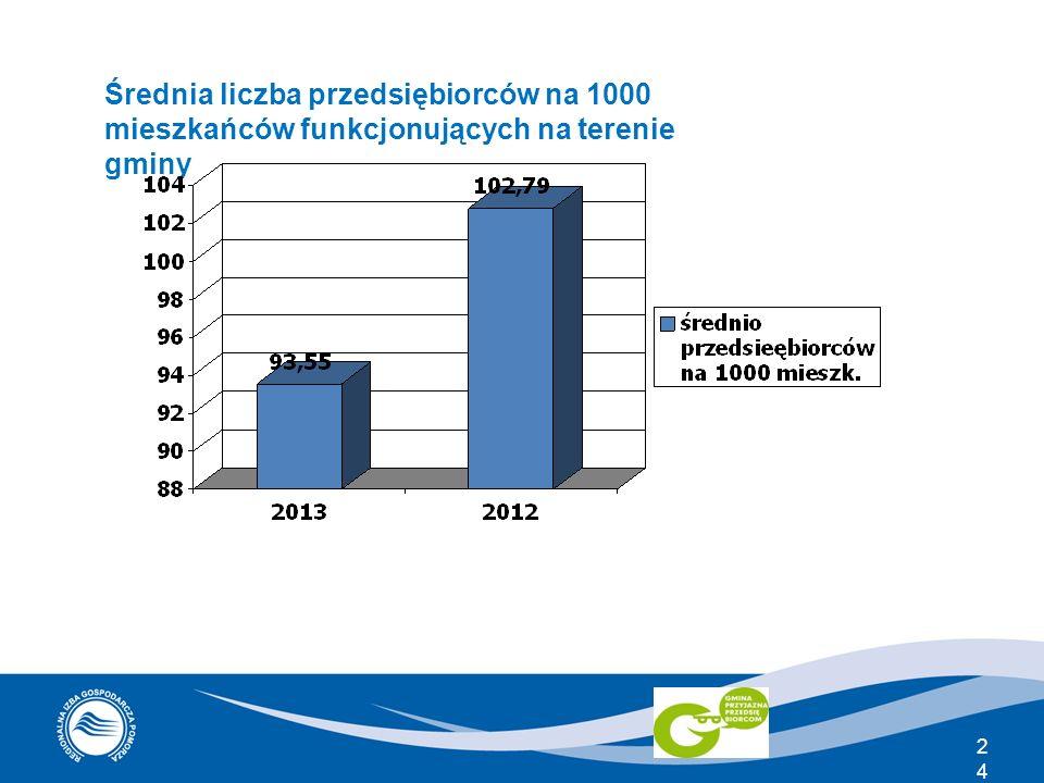 Średnia liczba przedsiębiorców na 1000 mieszkańców funkcjonujących na terenie gminy