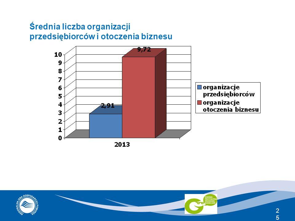 Średnia liczba organizacji przedsiębiorców i otoczenia biznesu