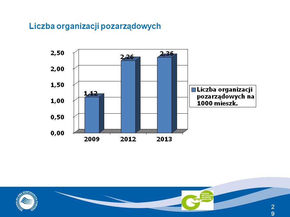 Liczba organizacji pozarządowych