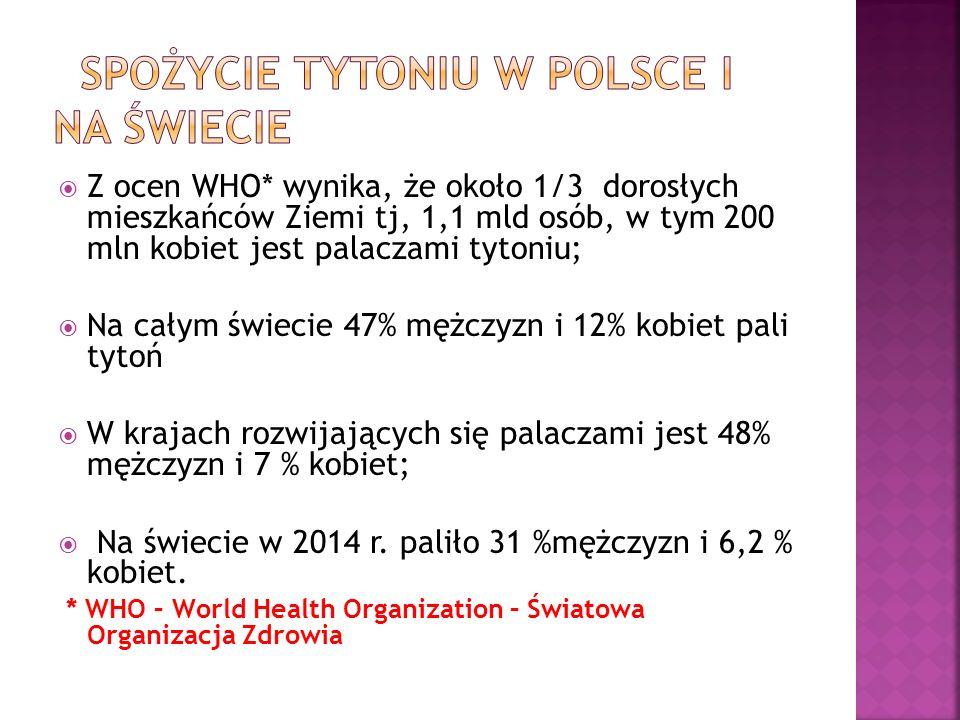 spożycie tytoniu w Polsce i na świecie