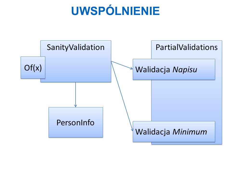Uwspólnienie SanityValidation PartialValidations Of(x)