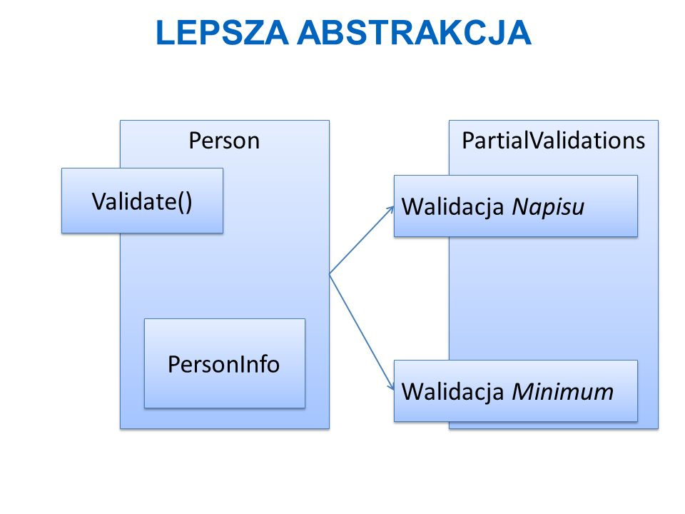 lepsza abstrakcja Person PartialValidations Validate()