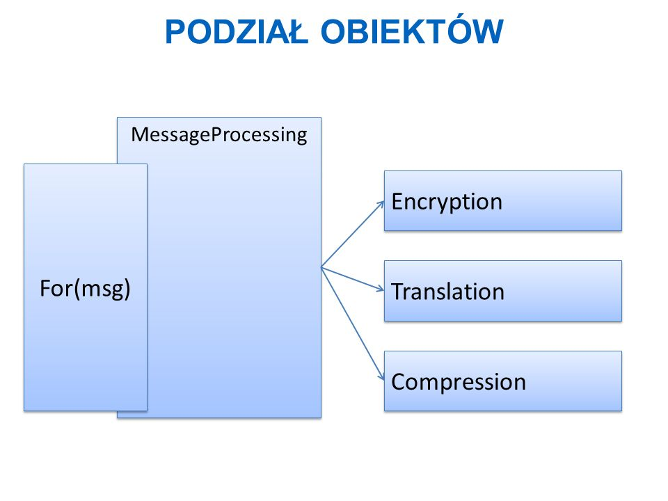Podział obiektów Encryption For(msg) Translation Compression