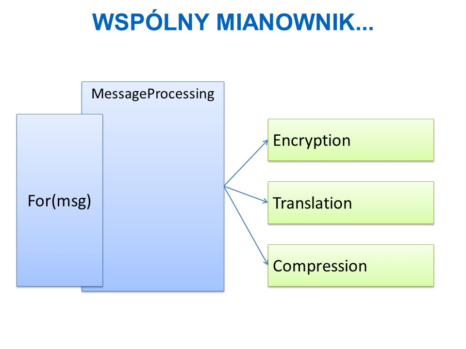 Wspólny mianownik... Encryption For(msg) Translation Compression